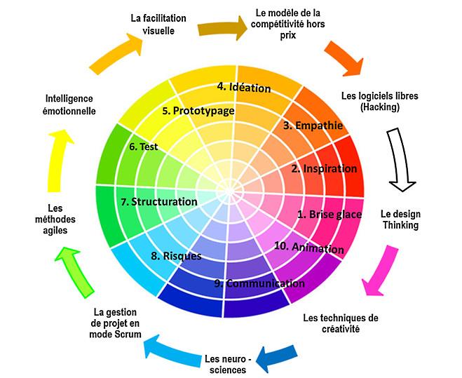 """Les sources d'inspiration de la méthode """"Phosphoriales"""""""