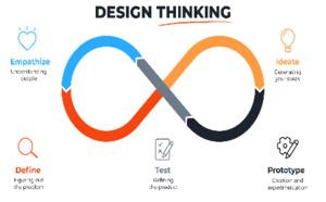 Que peut apporter le design thinking ?